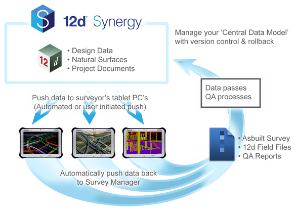 Data Sync for Surveyors